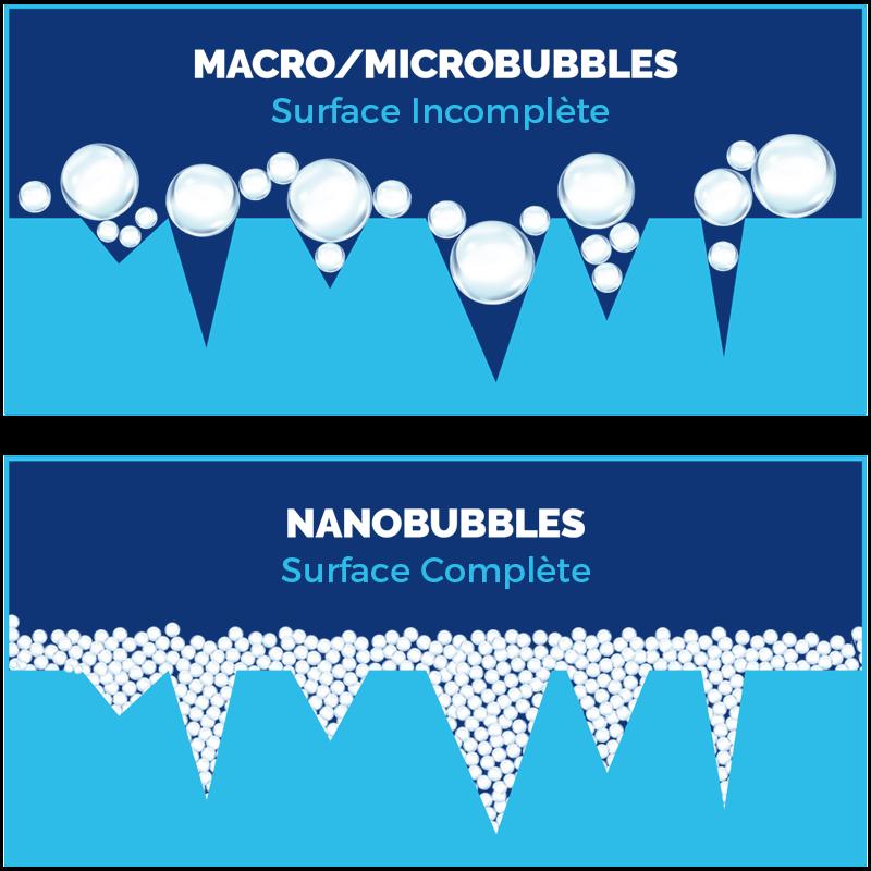 nanobulle desinfection complete